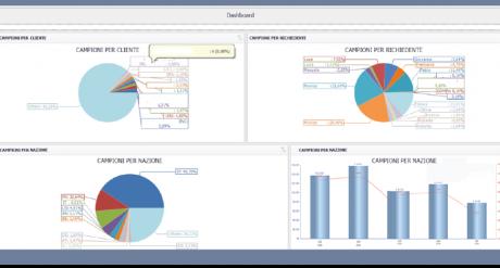 Monitor, statistiche e KPI